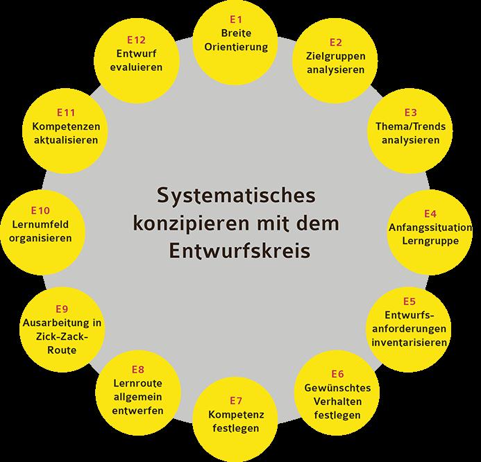 Systematisches Konzipieren als Fundament des Bildungsdesigners